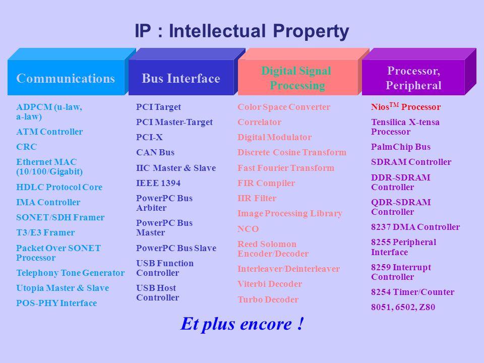 IP : Intellectual Property Et plus encore ! ADPCM (u-law, a-law) ATM Controller CRC Ethernet MAC (10/100/Gigabit) HDLC Protocol Core IMA Controller SO