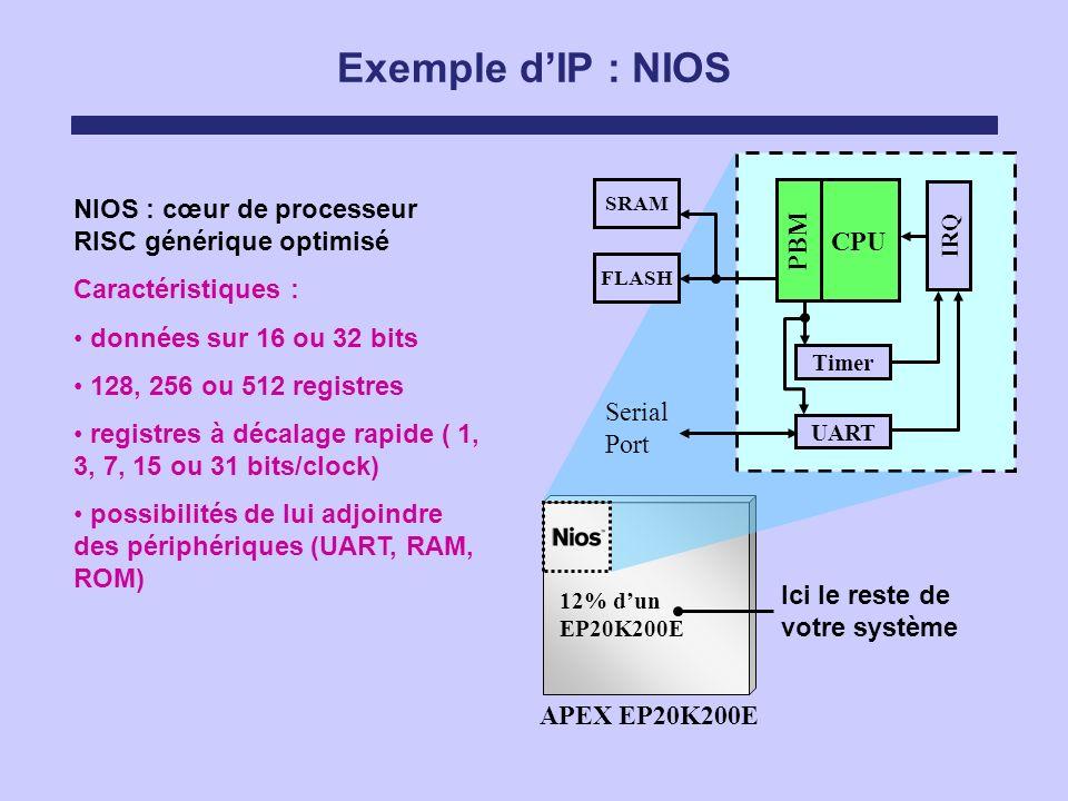 Exemple dIP : NIOS NIOS : cœur de processeur RISC générique optimisé Caractéristiques : données sur 16 ou 32 bits 128, 256 ou 512 registres registres