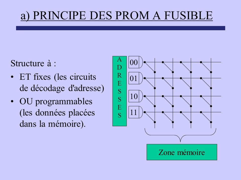 a) PRINCIPE DES PROM A FUSIBLE Structure à : ET fixes (les circuits de décodage d'adresse) OU programmables (les données placées dans la mémoire). 00