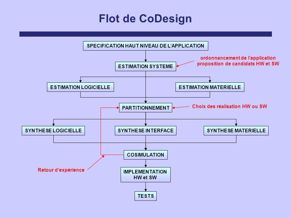 Flot de CoDesign SPECIFICATION HAUT NIVEAU DE LAPPLICATION ESTIMATION SYSTEME ESTIMATION LOGICIELLEESTIMATION MATERIELLE PARTITIONNEMENT SYNTHESE LOGI