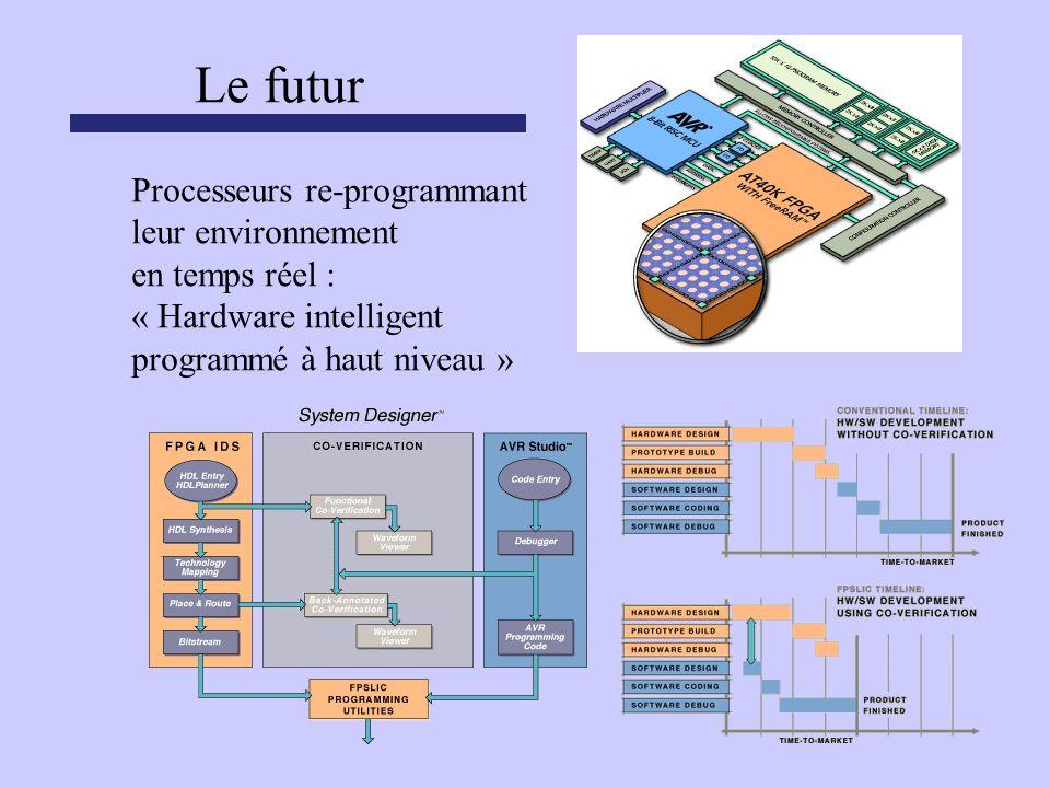 Processeurs re-programmant leur environnement en temps réel : « Hardware intelligent programmé à haut niveau »