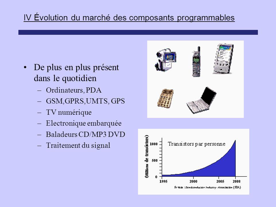 IV Évolution du marché des composants programmables De plus en plus présent dans le quotidien –Ordinateurs, PDA –GSM,GPRS,UMTS, GPS –TV numérique –Ele