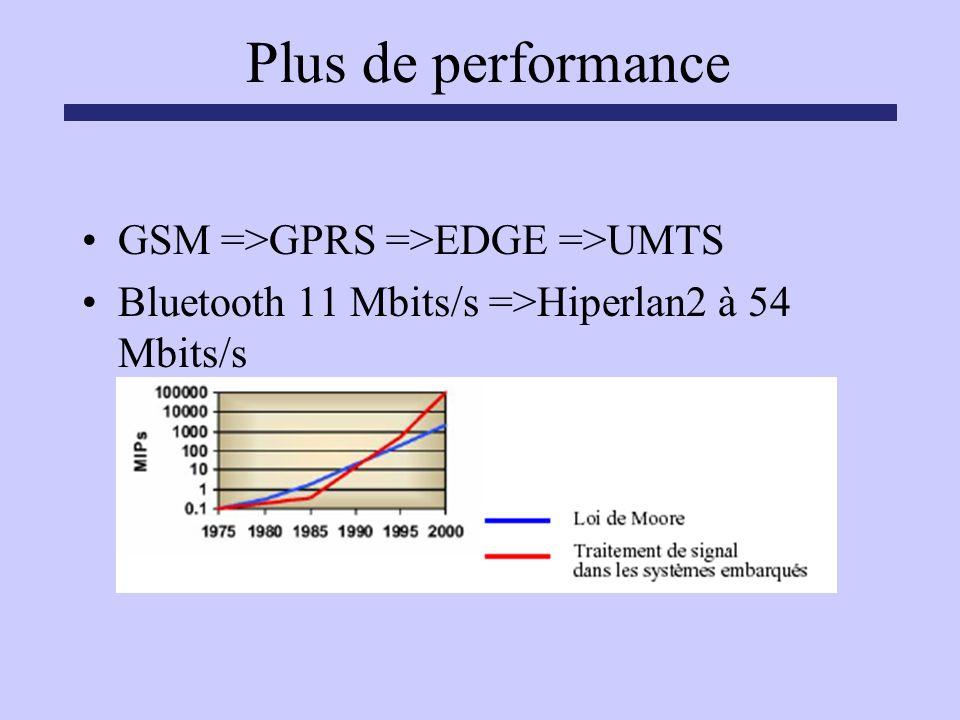 Plus de performance GSM =>GPRS =>EDGE =>UMTS Bluetooth 11 Mbits/s =>Hiperlan2 à 54 Mbits/s