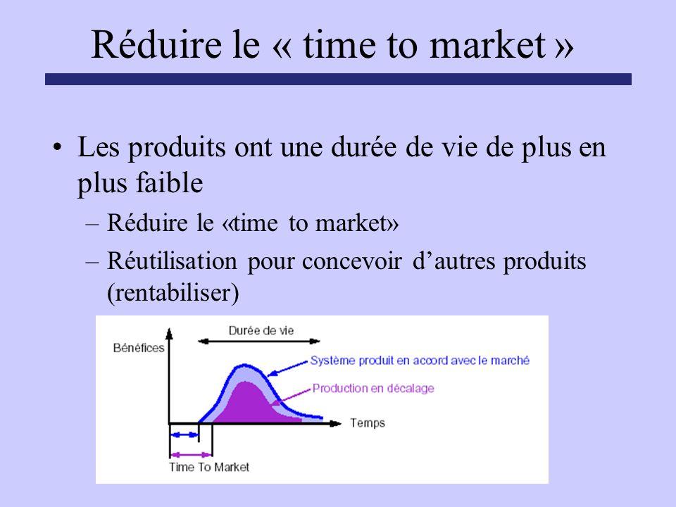 Réduire le « time to market » Les produits ont une durée de vie de plus en plus faible –Réduire le «time to market» –Réutilisation pour concevoir daut