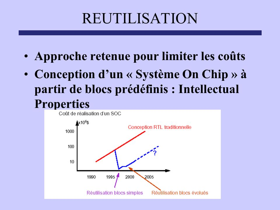 REUTILISATION Approche retenue pour limiter les coûts Conception dun « Système On Chip » à partir de blocs prédéfinis : Intellectual Properties