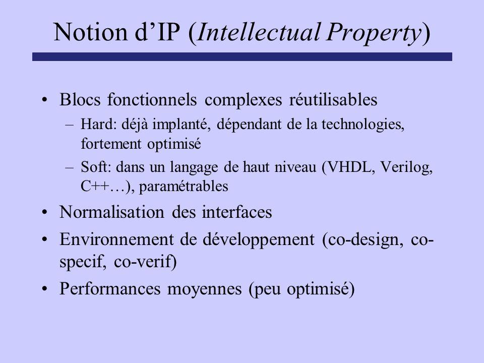 Notion dIP (Intellectual Property) Blocs fonctionnels complexes réutilisables –Hard: déjà implanté, dépendant de la technologies, fortement optimisé –
