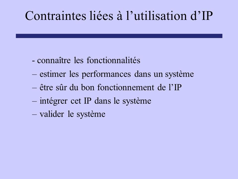 Contraintes liées à lutilisation dIP - connaître les fonctionnalités –estimer les performances dans un système –être sûr du bon fonctionnement de lIP