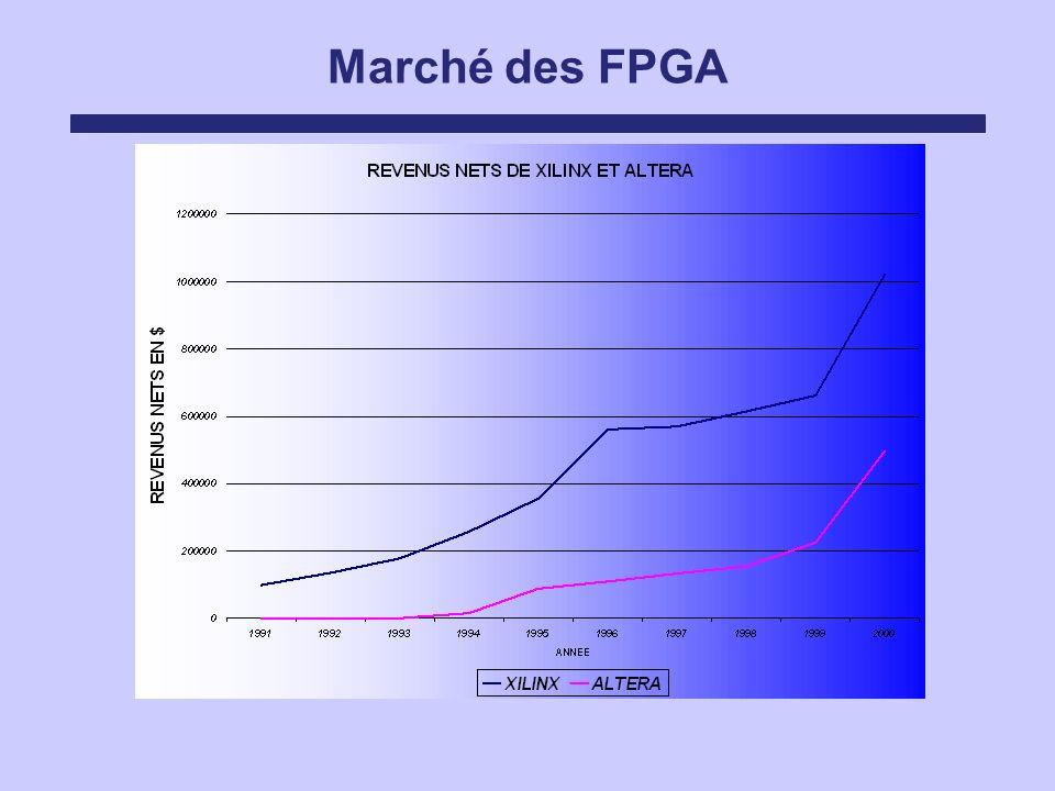 Marché des FPGA