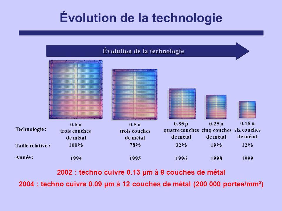 Évolution de la technologie Taille relative : 1994 0.6 µ trois couches de métal 100% 1995 0.5 µ trois couches de métal 78% 1996 0.35 µ quatre couches