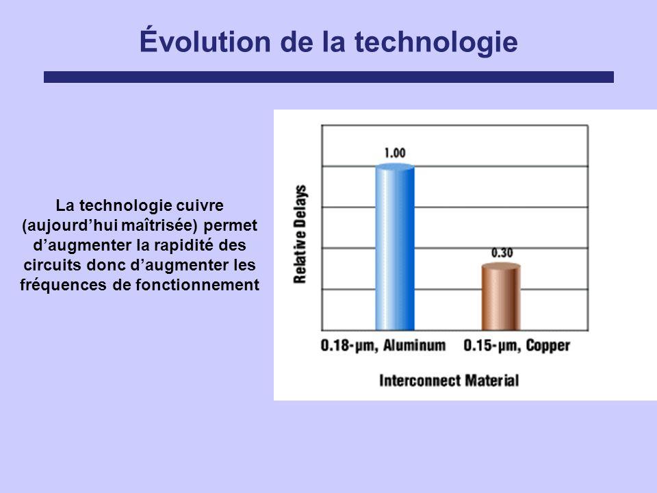 Évolution de la technologie La technologie cuivre (aujourdhui maîtrisée) permet daugmenter la rapidité des circuits donc daugmenter les fréquences de