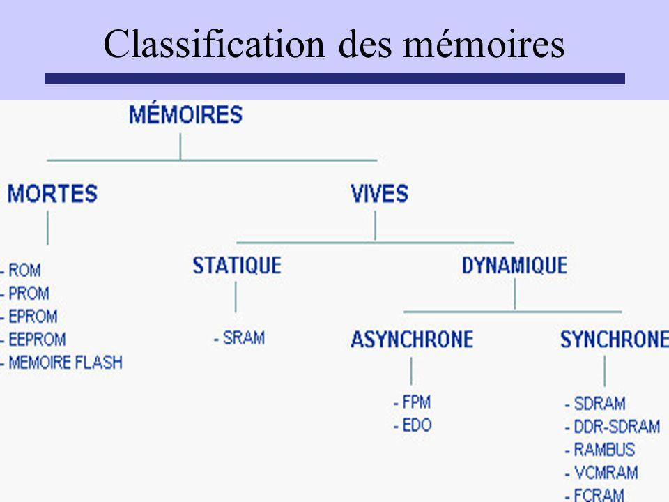 Classification des mémoires