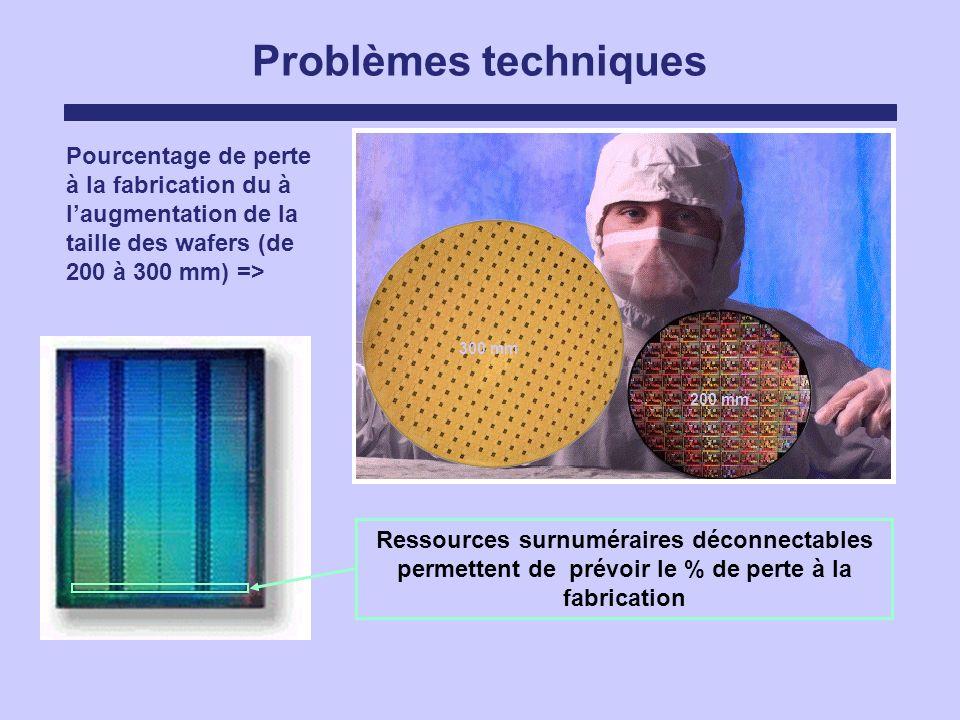 Problèmes techniques Pourcentage de perte à la fabrication du à laugmentation de la taille des wafers (de 200 à 300 mm) => Ressources surnuméraires dé