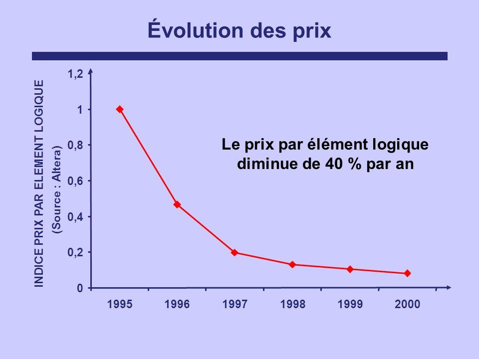 Évolution des prix 0 0,2 0,4 0,6 0,8 1 1,2 199519961997199819992000 INDICE PRIX PAR ELEMENT LOGIQUE (Source : Altera) Le prix par élément logique dimi