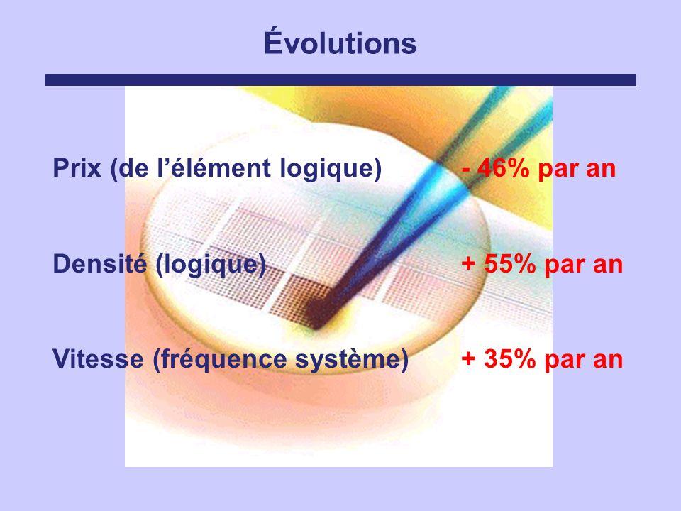 Évolutions Prix (de lélément logique) - 46% par an Densité (logique)+ 55% par an Vitesse (fréquence système)+ 35% par an