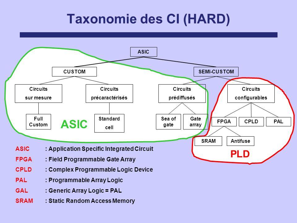 Taxonomie des CI (HARD) PLD ASIC Circuits sur mesure Circuits précaractérisés Circuits prédiffusés Circuits configurables SEMI-CUSTOMCUSTOM FPGACPLDPA