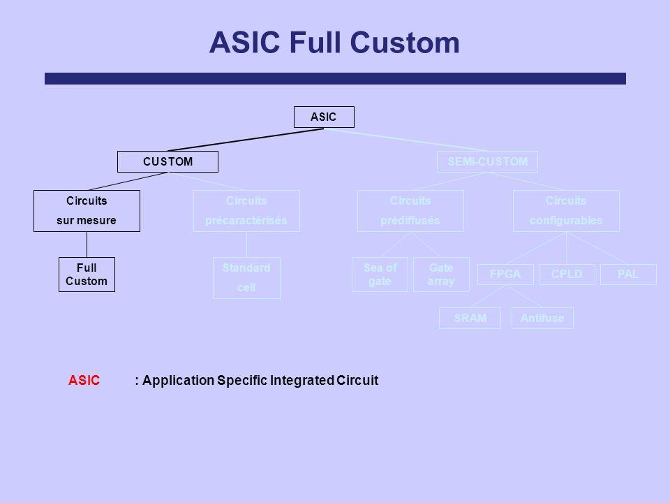 ASIC Full Custom ASIC Circuits sur mesure Circuits précaractérisés Circuits prédiffusés Circuits configurables SEMI-CUSTOMCUSTOM FPGACPLDPAL Sea of ga