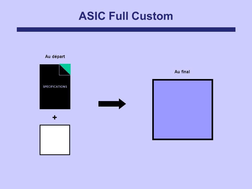 ASIC Full Custom Au final Au départ SPECIFICATIONS +