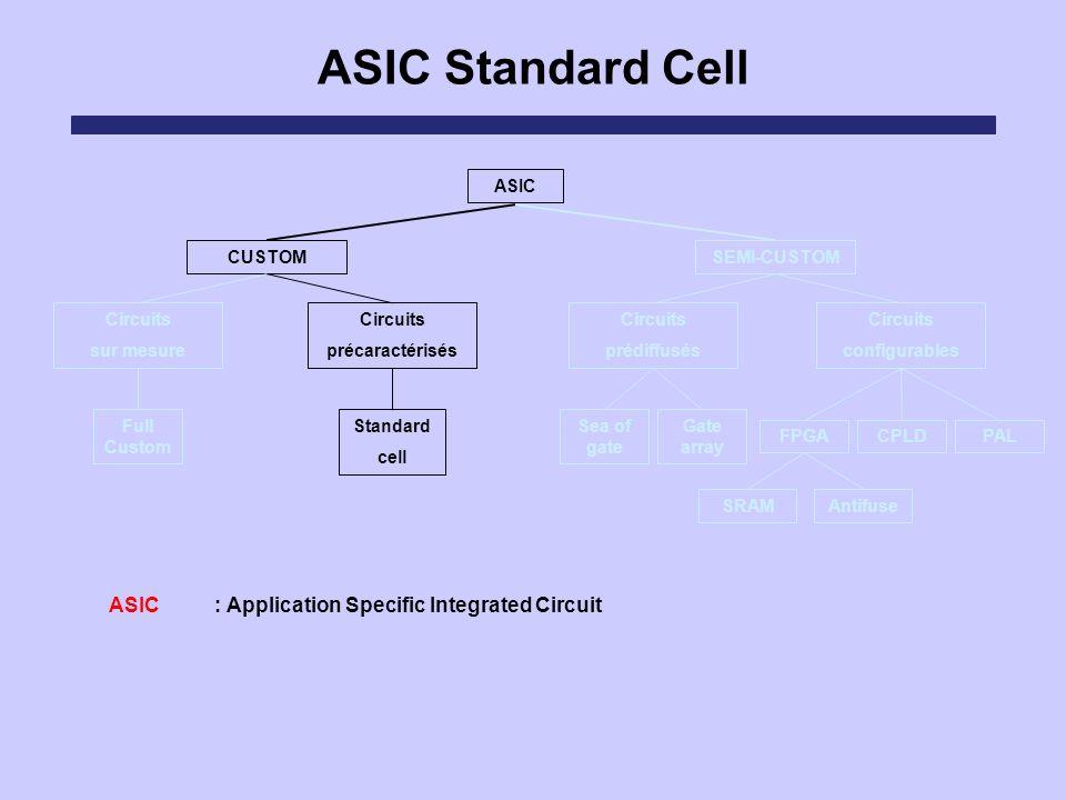 ASIC Standard Cell ASIC Circuits sur mesure Circuits précaractérisés Circuits prédiffusés Circuits configurables SEMI-CUSTOMCUSTOM FPGACPLDPAL Sea of