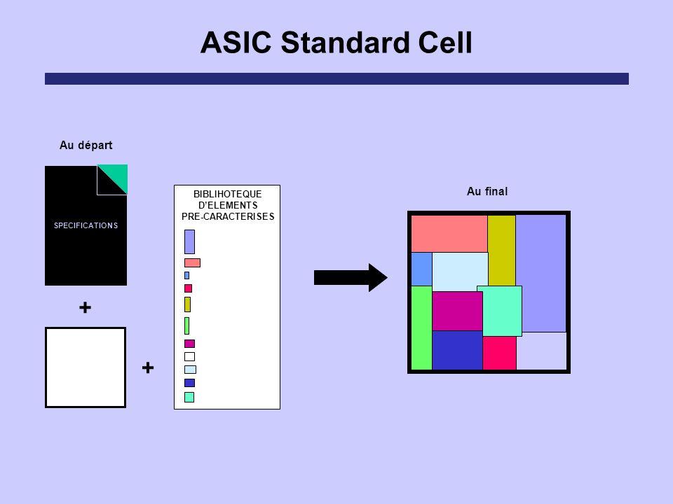 ASIC Standard Cell Au final Au départ SPECIFICATIONS + BIBLIHOTEQUE DELEMENTS PRE-CARACTERISES +