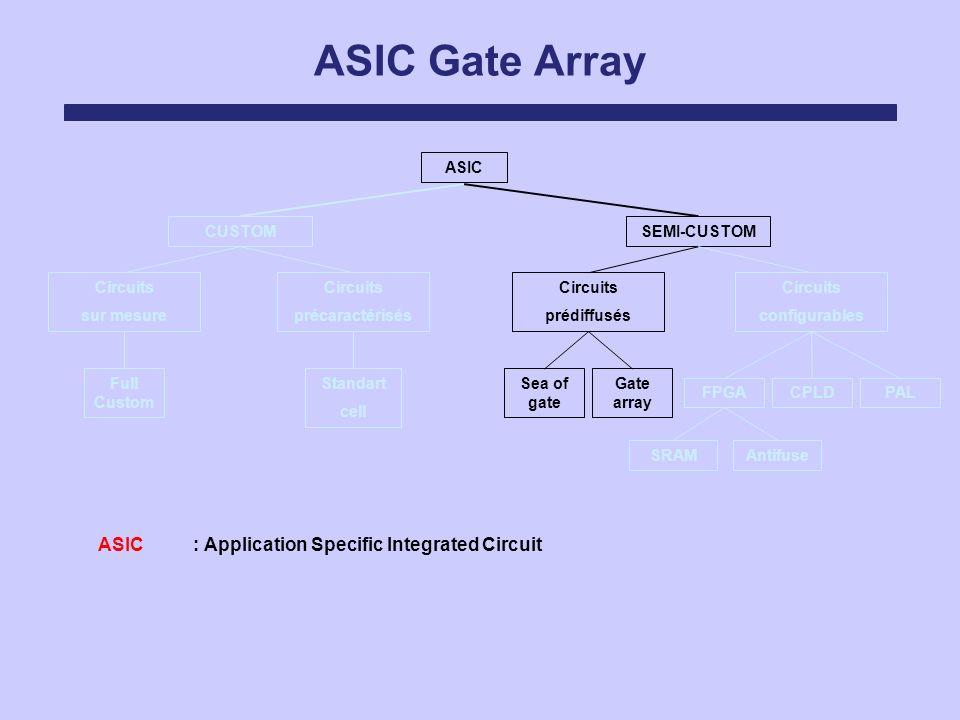 ASIC Gate Array ASIC Circuits sur mesure Circuits précaractérisés Circuits prédiffusés Circuits configurables SEMI-CUSTOMCUSTOM FPGACPLDPAL Sea of gat