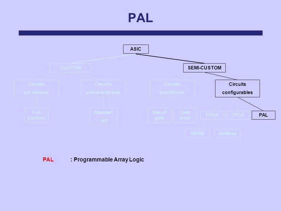 PAL ASIC Circuits sur mesure Circuits précaractérisés Circuits prédiffusés Circuits configurables SEMI-CUSTOMCUSTOM FPGACPLDPAL Sea of gate Gate array