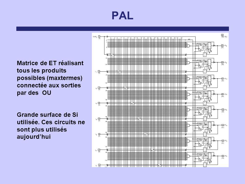 PAL Matrice de ET réalisant tous les produits possibles (maxtermes) connectée aux sorties par des OU Grande surface de Si utilisée. Ces circuits ne so