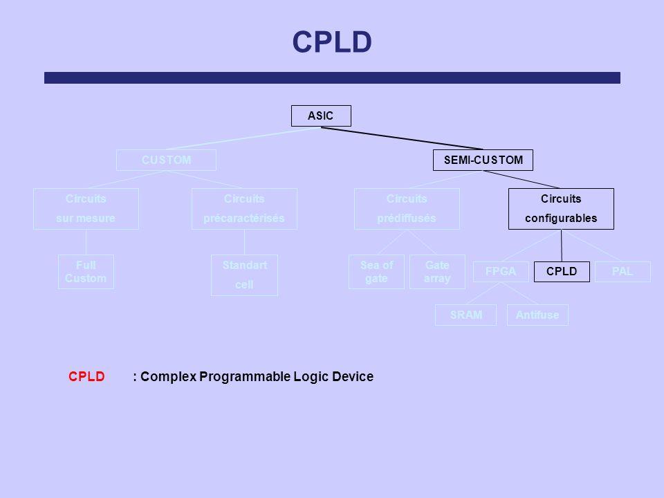 CPLD ASIC Circuits sur mesure Circuits précaractérisés Circuits prédiffusés Circuits configurables SEMI-CUSTOMCUSTOM FPGACPLDPAL Sea of gate Gate arra