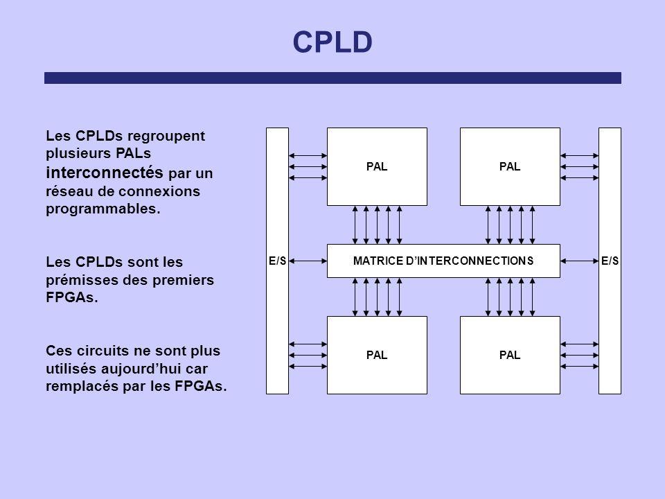 CPLD PAL MATRICE DINTERCONNECTIONS E/S Les CPLDs regroupent plusieurs PALs interconnectés par un réseau de connexions programmables. Les CPLDs sont le