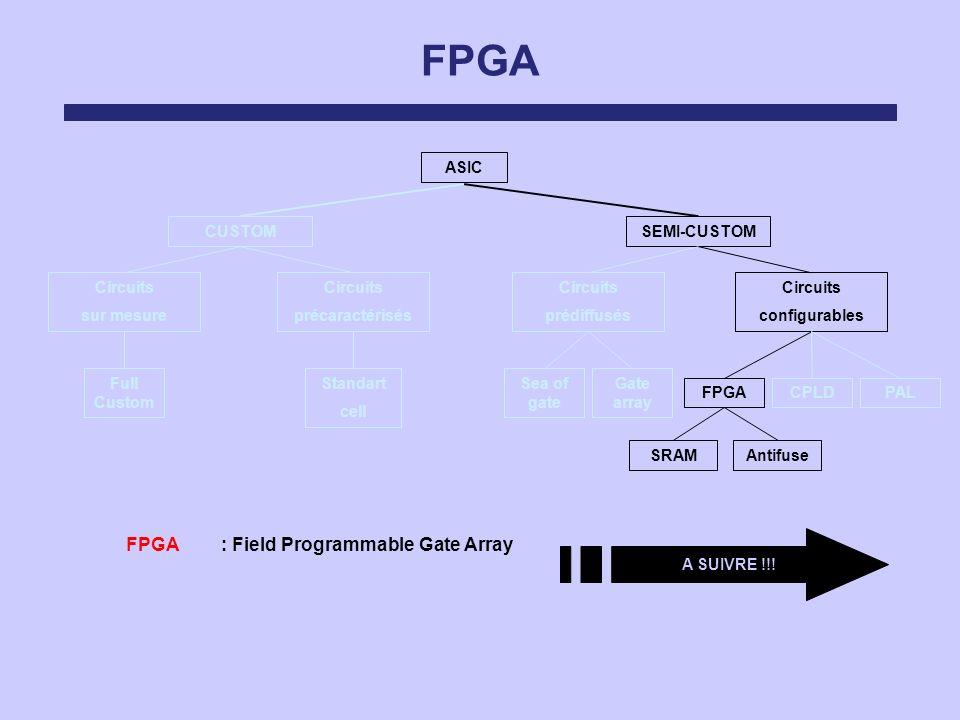 FPGA ASIC Circuits sur mesure Circuits précaractérisés Circuits prédiffusés Circuits configurables SEMI-CUSTOMCUSTOM FPGACPLDPAL Sea of gate Gate arra