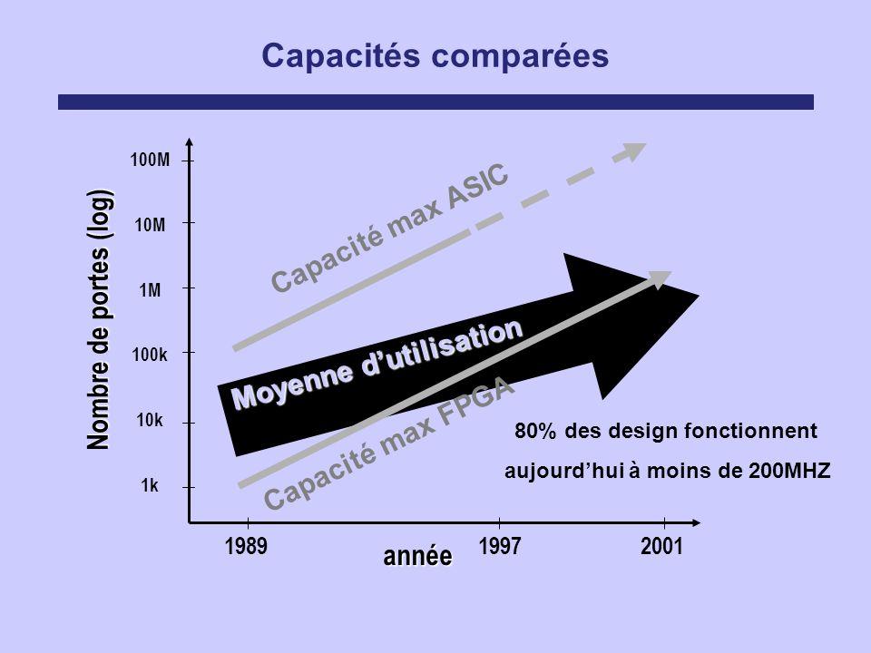 Capacités comparées Nombre de portes (log) année Moyenne dutilisation 100M 10M 1M 100k 10k 1k 198919972001 Capacité max ASIC Capacité max FPGA 80% des