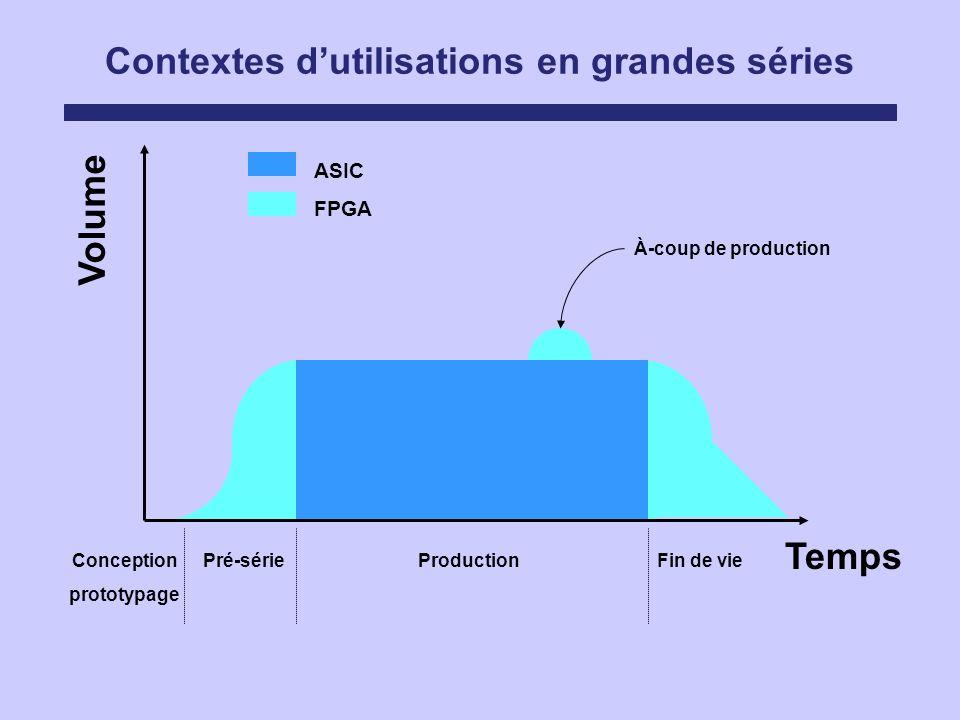 Contextes dutilisations en grandes séries ASIC FPGA Volume Temps Conception prototypage Pré-sérieProductionFin de vie À-coup de production