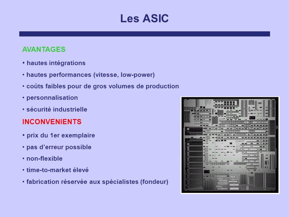 Les ASIC AVANTAGES hautes intégrations hautes performances (vitesse, low-power) coûts faibles pour de gros volumes de production personnalisation sécu