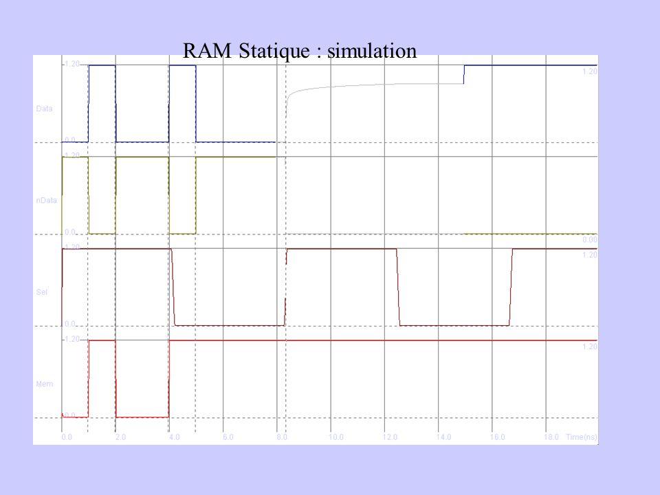 RAM Statique : simulation