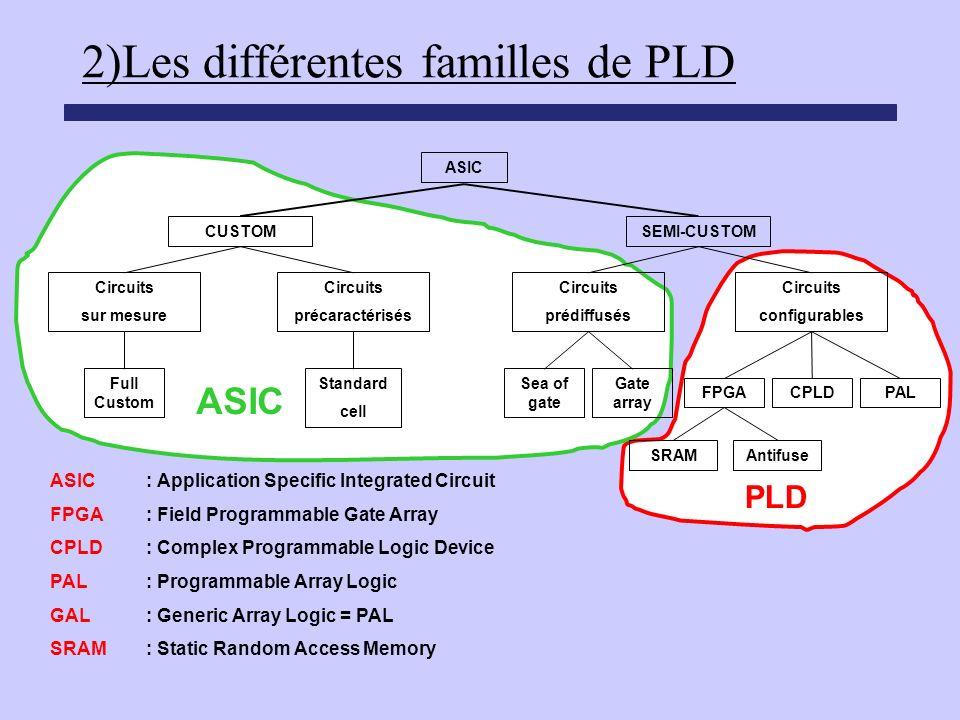 2)Les différentes familles de PLD PLD ASIC Circuits sur mesure Circuits précaractérisés Circuits prédiffusés Circuits configurables SEMI-CUSTOMCUSTOM