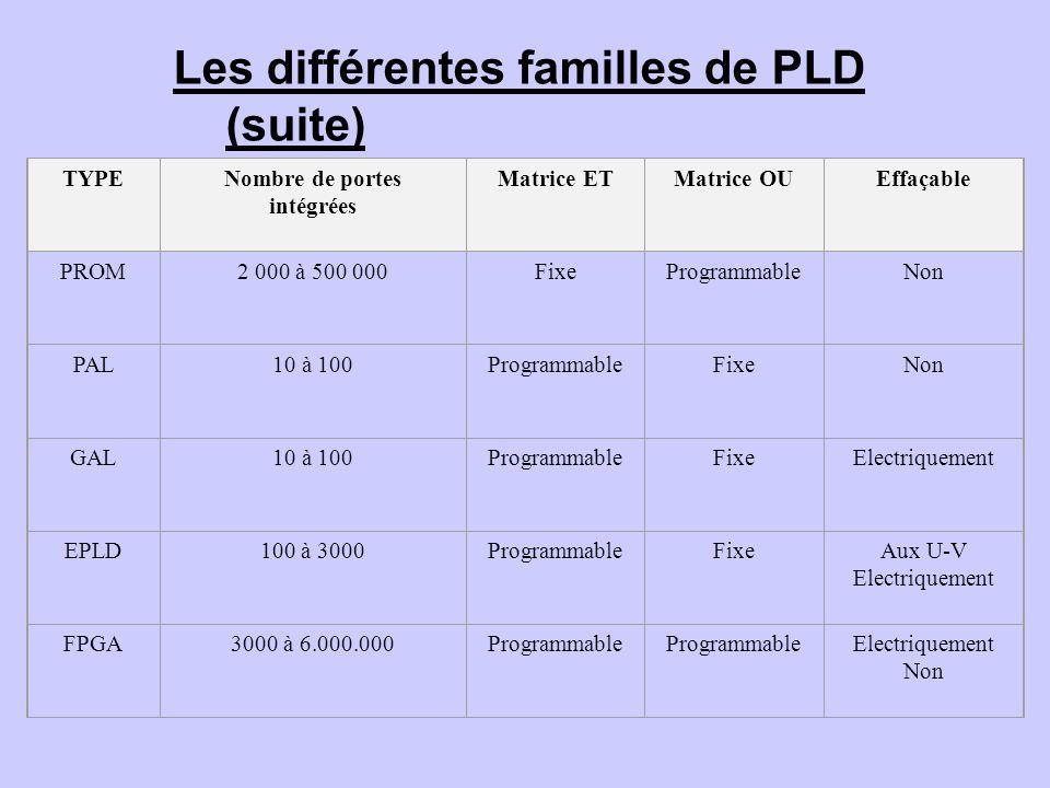 Les différentes familles de PLD (suite) TYPENombre de portes intégrées Matrice ETMatrice OUEffaçable PROM2 000 à 500 000FixeProgrammableNon PAL10 à 10