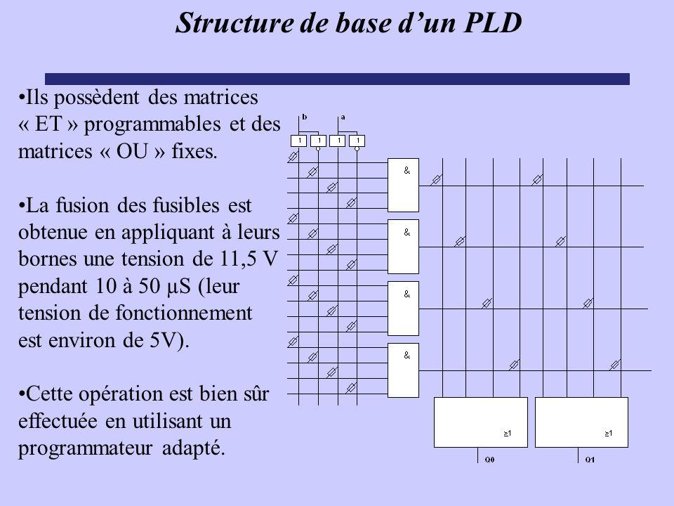 Structure de base dun PLD Ils possèdent des matrices « ET » programmables et des matrices « OU » fixes. La fusion des fusibles est obtenue en appliqua