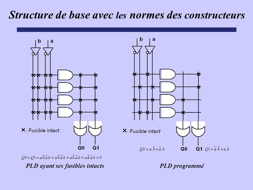 . PLD programmé PLD ayant ses fusibles intacts Structure de base avec les normes des constructeurs