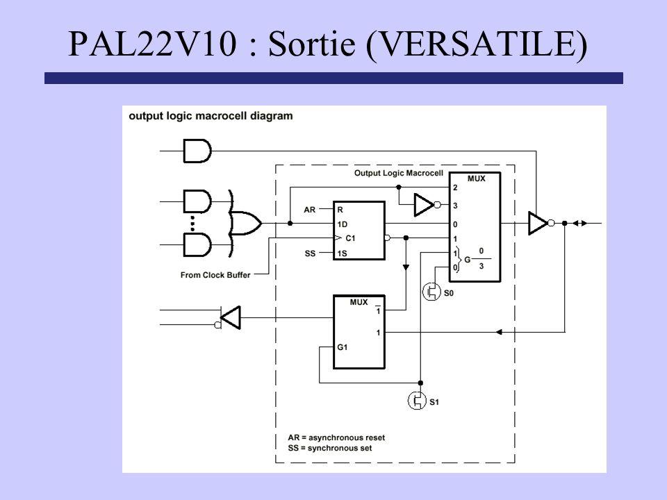 PAL22V10 : Sortie (VERSATILE)