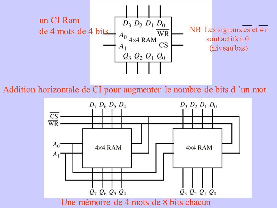 un CI Ram de 4 mots de 4 bits Addition horizontale de CI pour augmenter le nombre de bits d un mot Une mémoire de 4 mots de 8 bits chacun NB: Les sign