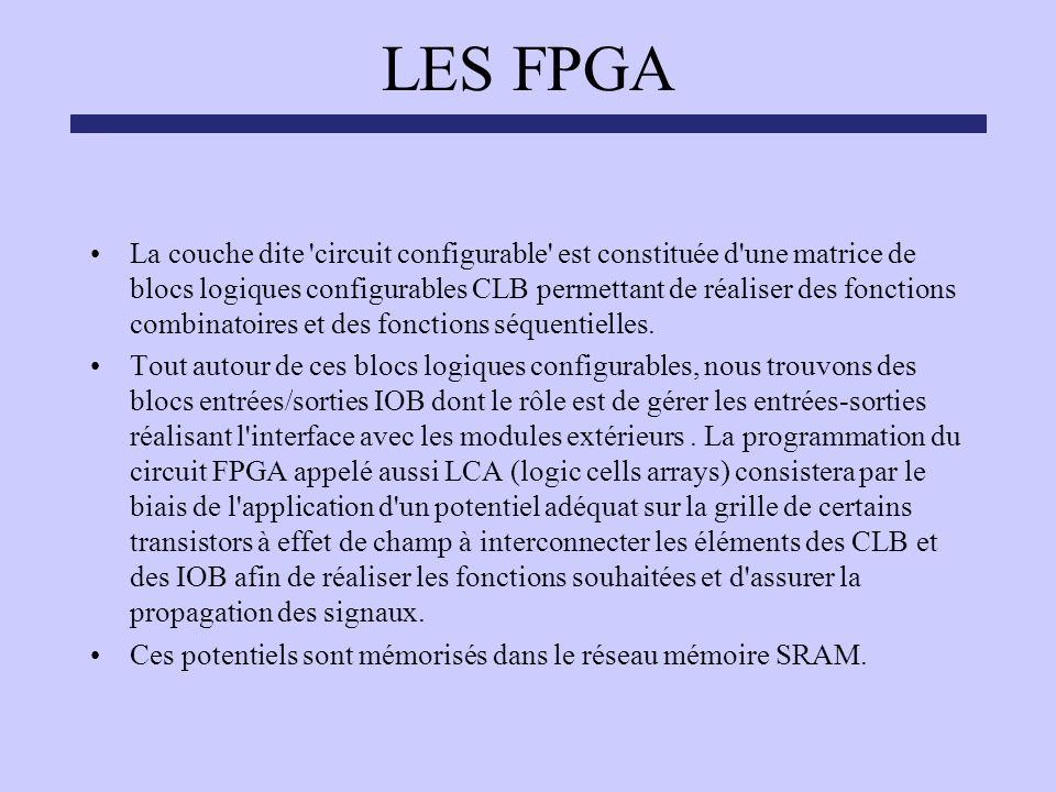 LES FPGA La couche dite 'circuit configurable' est constituée d'une matrice de blocs logiques configurables CLB permettant de réaliser des fonctions c