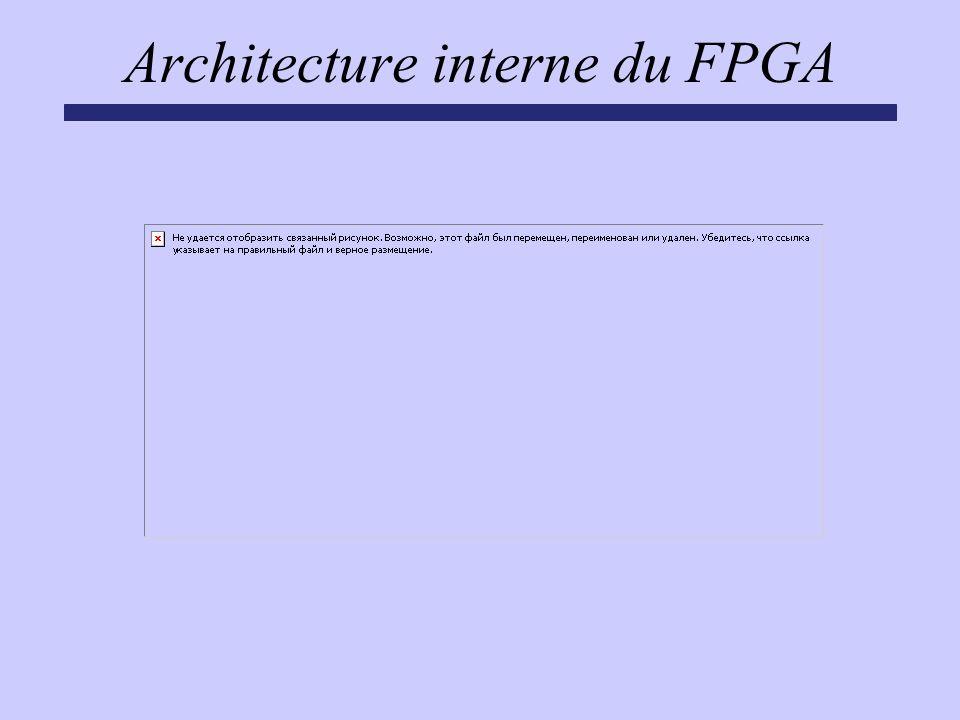 Architecture interne du FPGA