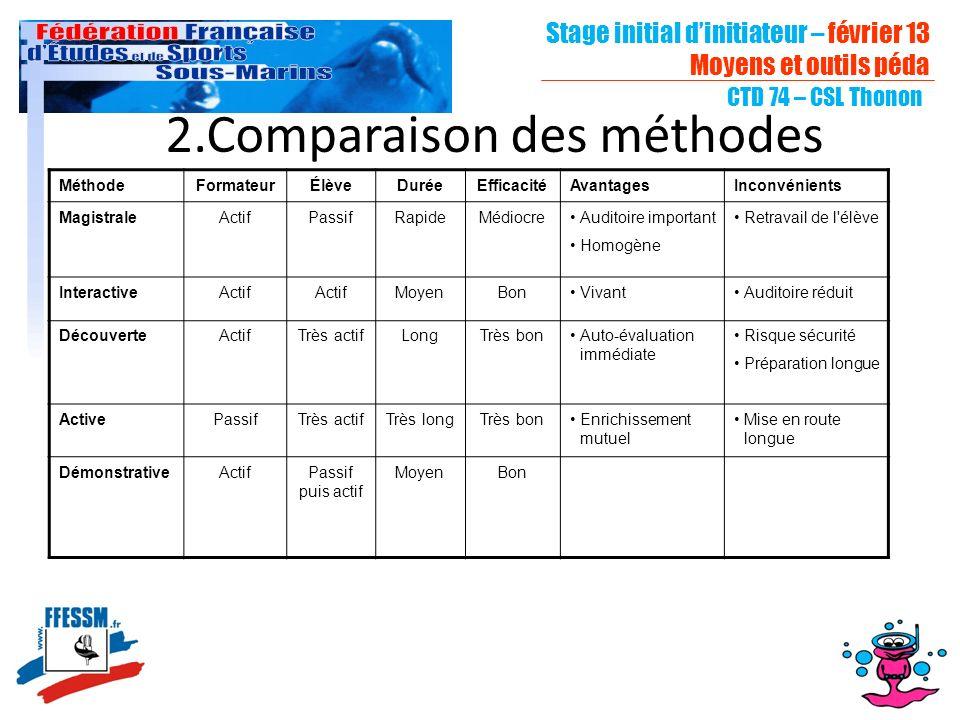 Stage initial dinitiateur – février 13 Moyens et outils péda CTD 74 – CSL Thonon 2.Comparaison des méthodes MéthodeFormateurÉlèveDuréeEfficacitéAvanta