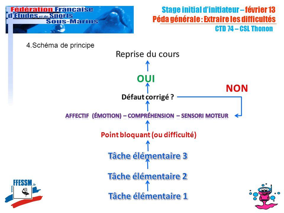 Stage initial dinitiateur – février 13 Péda générale : Extraire les difficultés CTD 74 – CSL Thonon 4.Schéma de principe