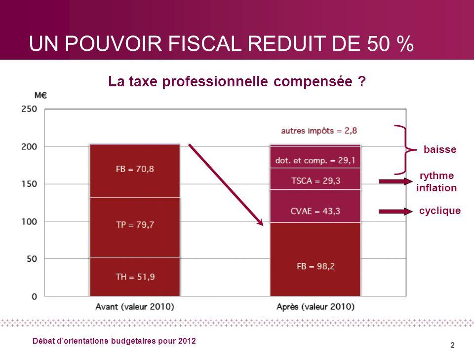 2 Débat dorientations budgétaires pour 2012 UN POUVOIR FISCAL REDUIT DE 50 % La taxe professionnelle compensée ? cyclique rythme inflation baisse