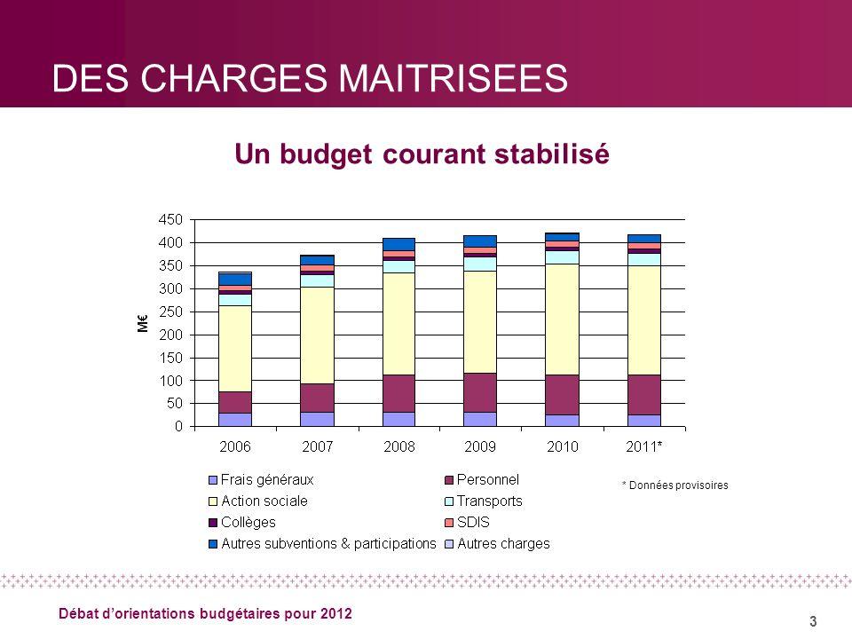 3 Débat dorientations budgétaires pour 2012 DES CHARGES MAITRISEES Un budget courant stabilisé * Données provisoires