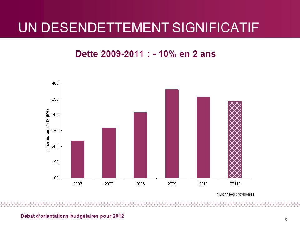 5 Débat dorientations budgétaires pour 2012 UN DESENDETTEMENT SIGNIFICATIF Dette 2009-2011 : - 10% en 2 ans * Données provisoires