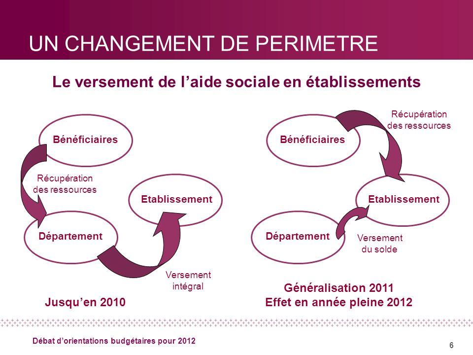 6 Débat dorientations budgétaires pour 2012 UN CHANGEMENT DE PERIMETRE Le versement de laide sociale en établissements Jusquen 2010 Généralisation 201