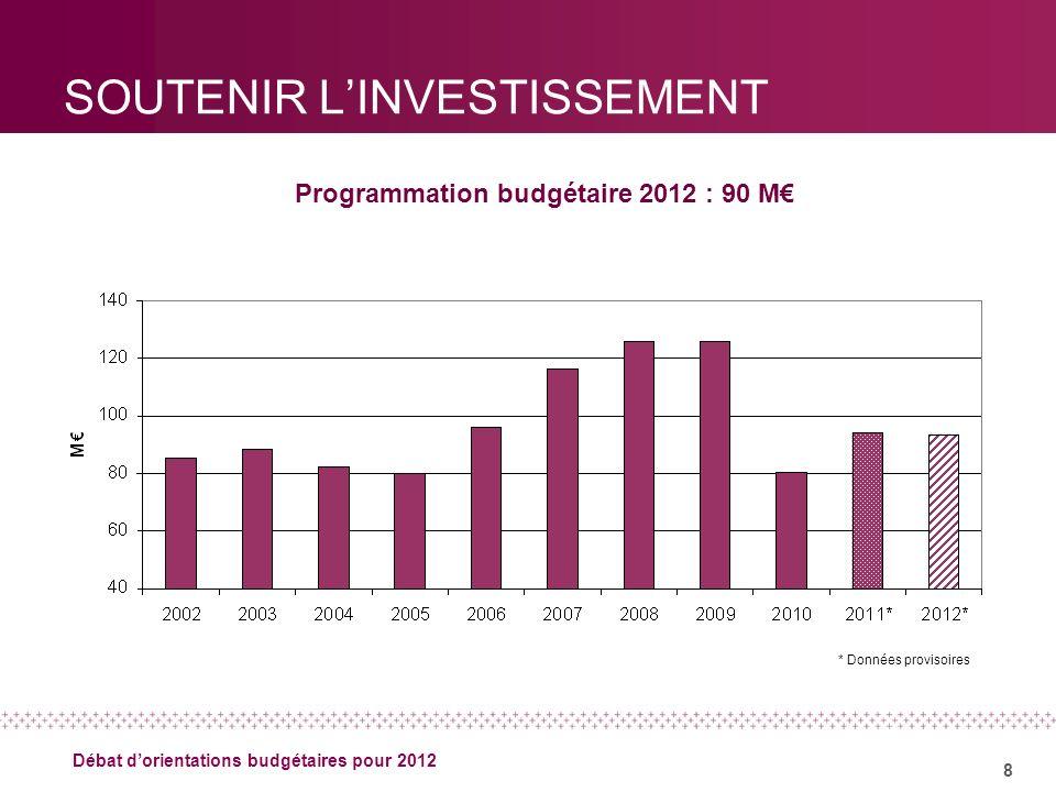 8 Débat dorientations budgétaires pour 2012 SOUTENIR LINVESTISSEMENT Programmation budgétaire 2012 : 90 M * Données provisoires