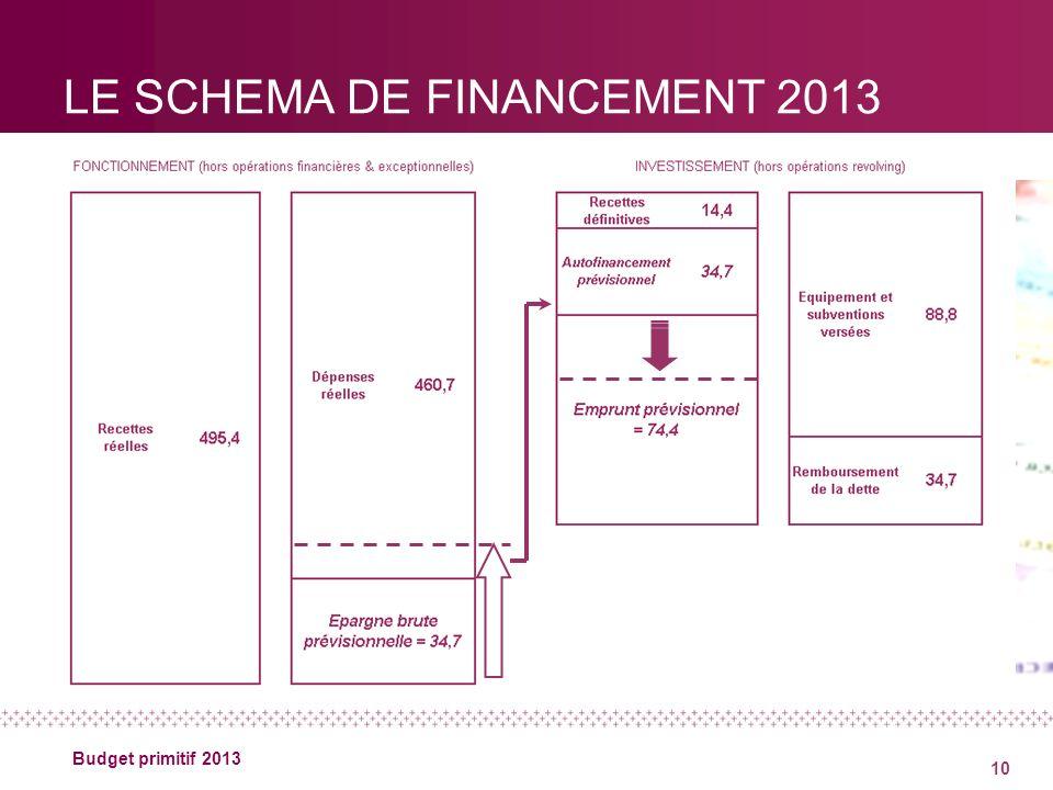 10 Budget primitif 2013 LE SCHEMA DE FINANCEMENT 2013