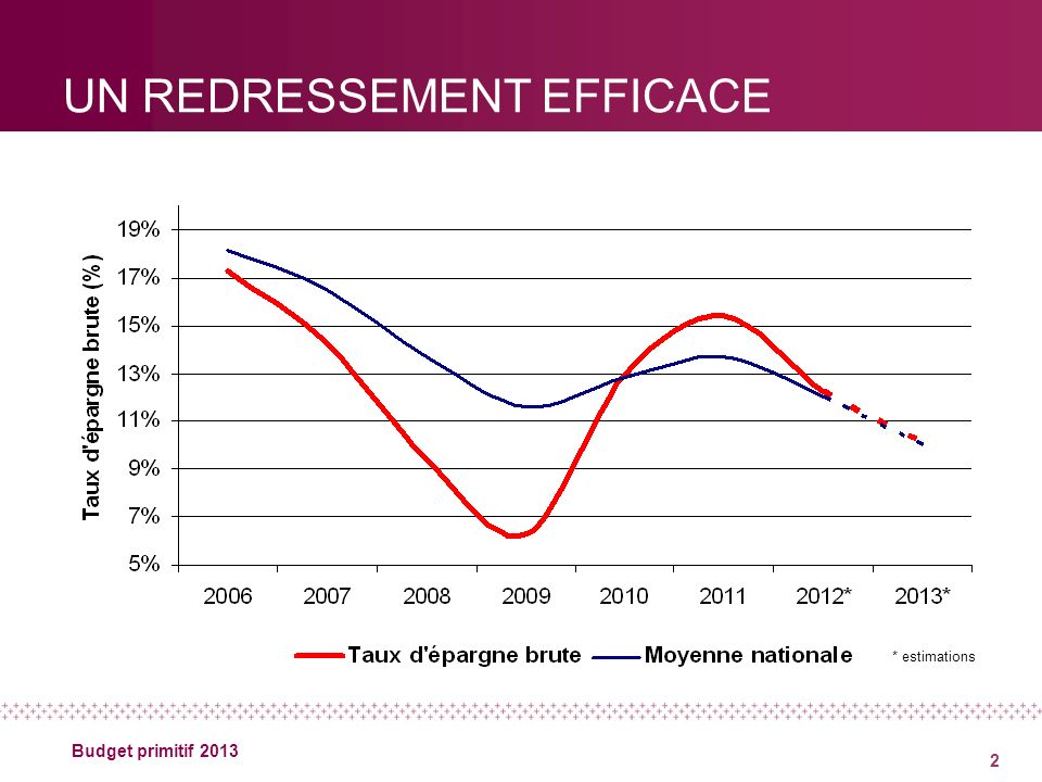 2 Budget primitif 2013 UN REDRESSEMENT EFFICACE * estimations